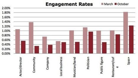 70% of Facebook brand pages are inactive   Planejamento de marketing digital   Scoop.it
