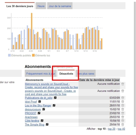 Faire du tri dans ses flux rss avant la mort de Google Reader : check ! | formation 2.0 | Scoop.it