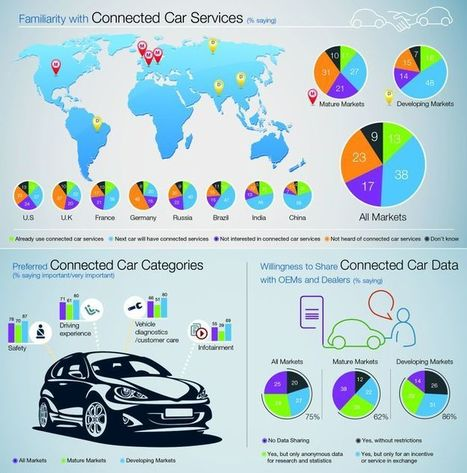 Capgemini Consulting: Cars Online | Cars all over the world | Scoop.it