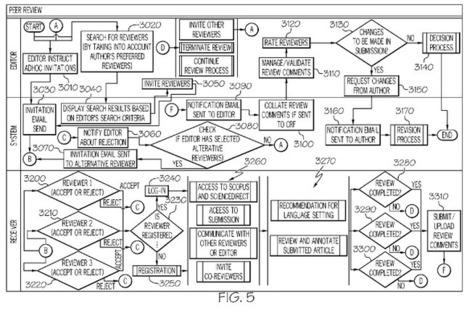 Stupid Patent Of The Month: Elsevier Patents Online Peer Review   Techdirt   Economie de l'innovation   Scoop.it