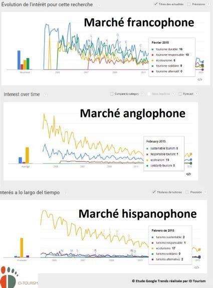 [SEO] Analyse des grandes tendances du tourisme durable sur Internet via l'outil Google Trends | Ecotourisme Landes de Gascogne | Scoop.it