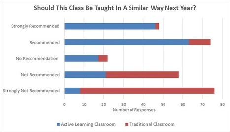 New Challenges to Active Learning Initiatives | :: The 4th Era :: | Scoop.it