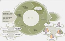 Disruption!: El nuevo aprendizaje: La auto-organización de los sistemas sociales! | compaTIC | Scoop.it