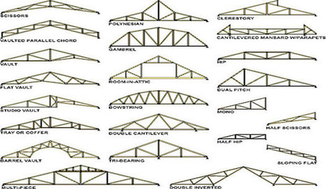 Types Of Prefab Roof Trusses Roof Trusses C