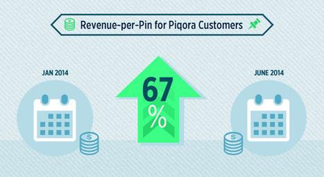 Pinterest Marketing Study Revenue-per-Pin Up 67% | Social Media News & Tutorials | Scoop.it