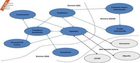 Accessibili in formato open data i contenuti del SAN. Versione Beta dell'ontologia  SAN LOD | Généal'italie | Scoop.it