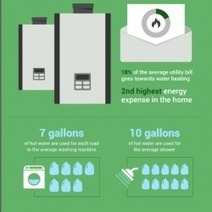 Saving Water and Money with Tankless Water Heaters | Visual.ly | ProcurementGroup | Scoop.it