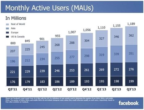 1 189 000 000 de comptes actifs sur Facebook. | Social Media Actu | Scoop.it