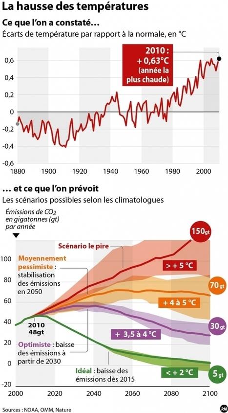 L'internationale climatique (1/4) | COP21 | Scoop.it