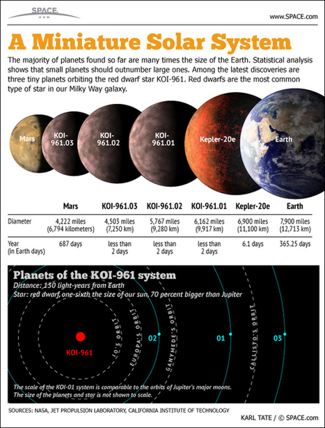 Tiny Planets Around a Tiny Star | VIM | Scoop.it