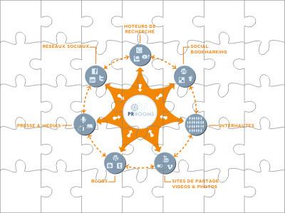 Comment définir une stratégie de communication en ligne? | Bien communiquer | Scoop.it