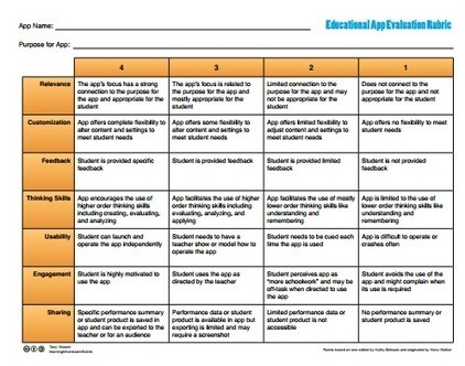 Educational Apps Checklists Every Teacher Should Have | iPads in Education Daily | Scoop.it