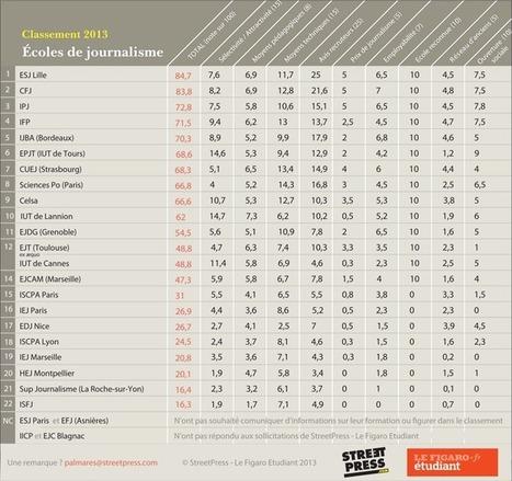 Ecoles de journalisme : le classement 2013 | Les Narrateurs vous éclairent | Scoop.it