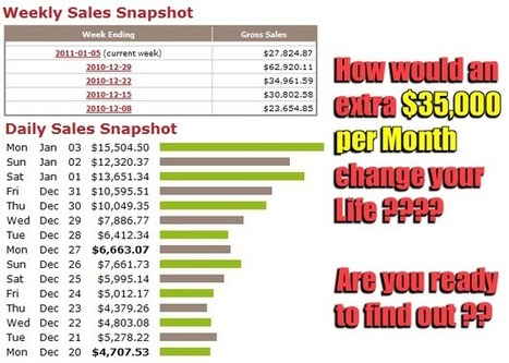 Data Entry Made Easy! $150K/Year Realistic Income Potential Filling Online Forms | Make Money | Scoop.it