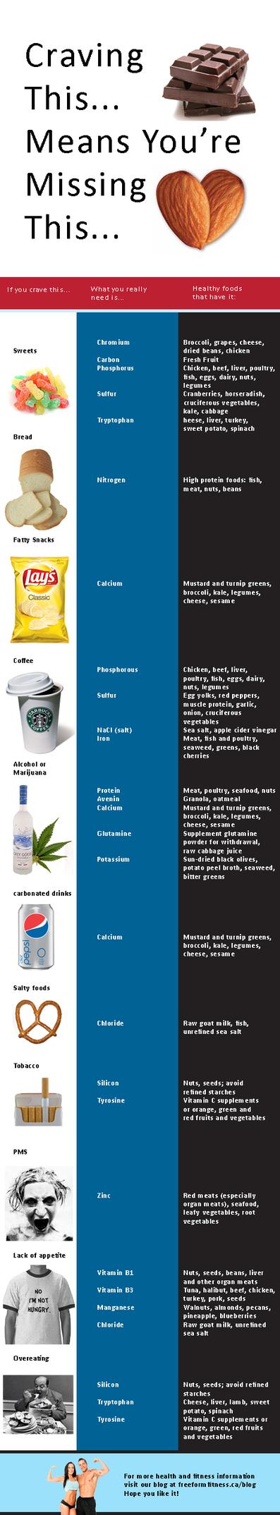 cravings1.jpg (468x2532 pixels) | Health, Nutrition and Supplements | Scoop.it