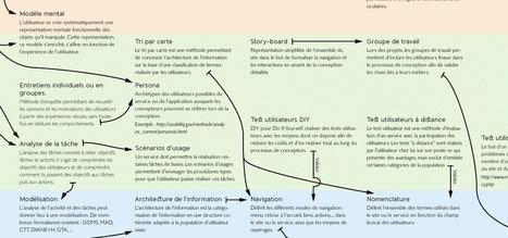 Cartographie de l'UX : méthodes, livrables & savoirs | Ergonomie IHM, Interaction design, UX | Scoop.it