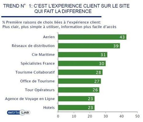 "Digital : l'expérience client ""fait la différence"" 