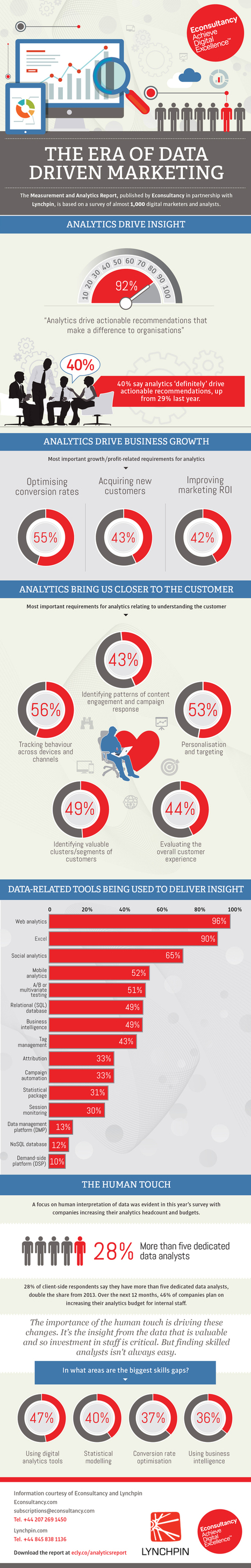 The era of data-driven marketing [Infographic] - Econsultancy   Marketing Technology   Scoop.it