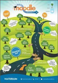 HowToMoodle provides infographic for your Moodle journey | Recursos TIC | Scoop.it