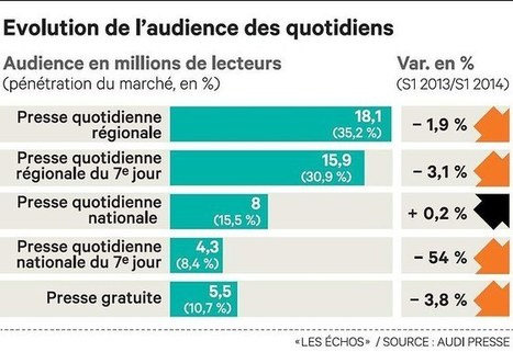 La presse baisse en diffusion, mais pas en audience | Data | Scoop.it