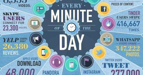 What Happens on the Web Every Minute of Every Day? [INFOGRAPHIC] | DashBurst | Digital-News on Scoop.it today | Scoop.it