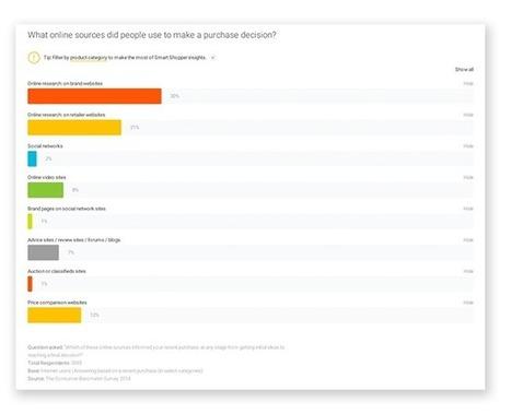 Les 5 raisons d'utiliser le tchat communautaire sur votre site | Des usages et plus | Scoop.it