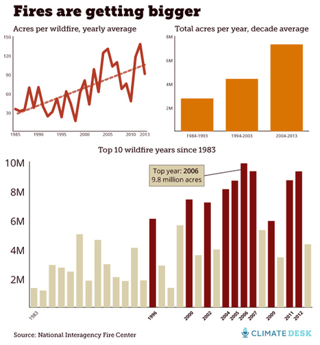 This Is How Much America Spends Putting Out Wildfires : Climate Desk | Global Climate Change | Scoop.it
