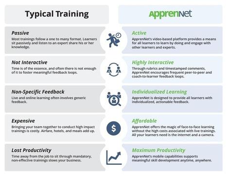 How it Works - ApprenNet | my e-education | Scoop.it