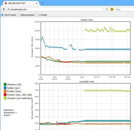 Mozilla: Spidermonkey ATE Apple's JavaScriptCore, THRASHED Google V8   javascript node.js   Scoop.it