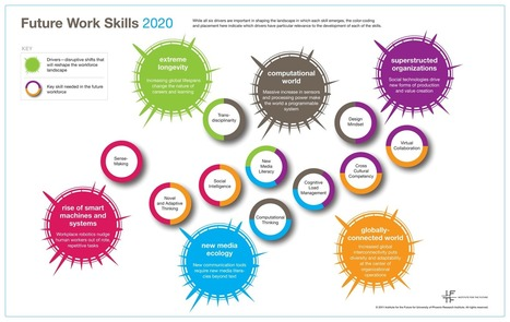 Future Work Skills 2020 (visual summary) | Digital Agenda, Future of Work & Skills | Scoop.it