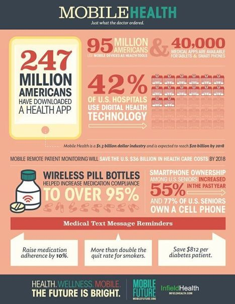 By the numbers: digital health in the U.S. | Mobile Health: How Mobile Phones Support Health Care | Scoop.it