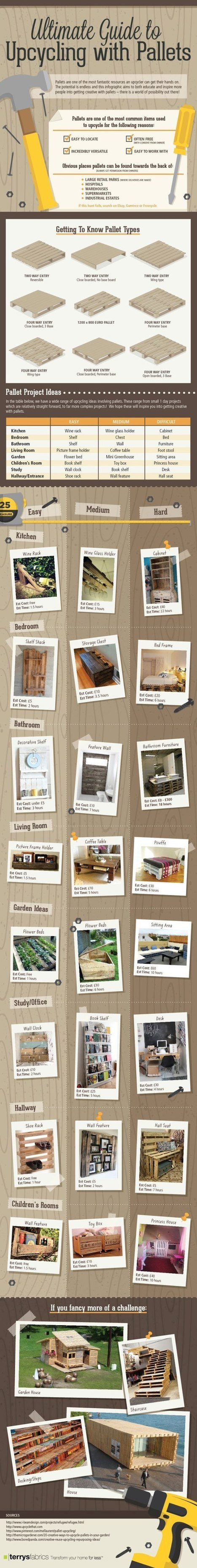 Ultimate Guide to Upcycling with Pallets | For DIY'ers | Scoop.it