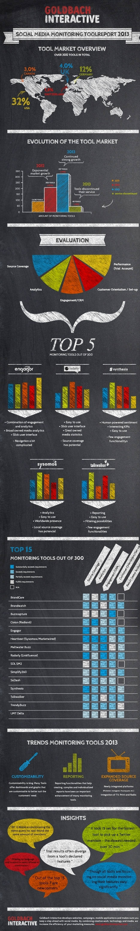Infographie : Quid des outils de surveillance des réseaux sociaux en 2013 ? | Infographies social media | Scoop.it
