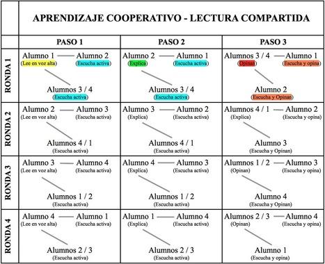 Aprendizaje cooperativo. La lectura compartida   Propuestas didácticas   Scoop.it