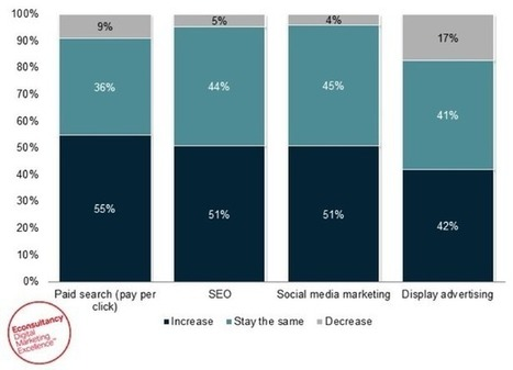 10 interesting digital marketing stats we've seen this week | Social Media Marketing | Scoop.it