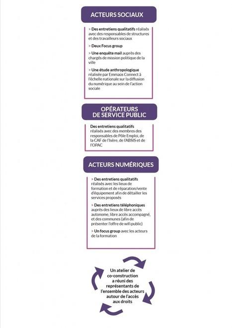 Pour une stratégie territoriale d'inclusion numérique : retour d'expérience - Les cahiers connexions solidaires | Innovation sociale et environnementale | Coopération, libre et innovation sociale ouverte | Scoop.it