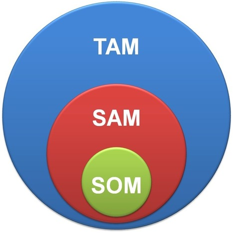 TAM SAM SOM - what it means and why it matters | Business planning for small business | Scoop.it