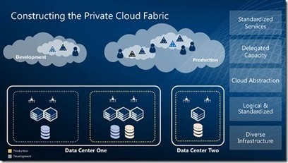 Aggregating and Abstracting Resources to offer Private Clouds | LdS Innovation | Scoop.it