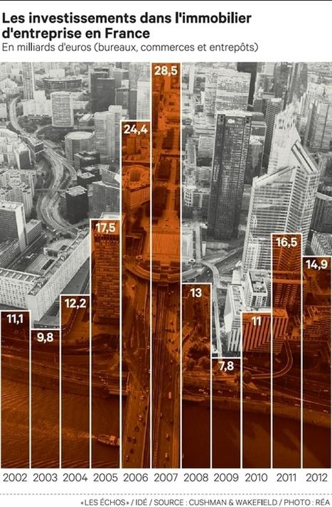 Les opérations géantes ont soutenu le marché des bureaux | Social Mercor | Scoop.it