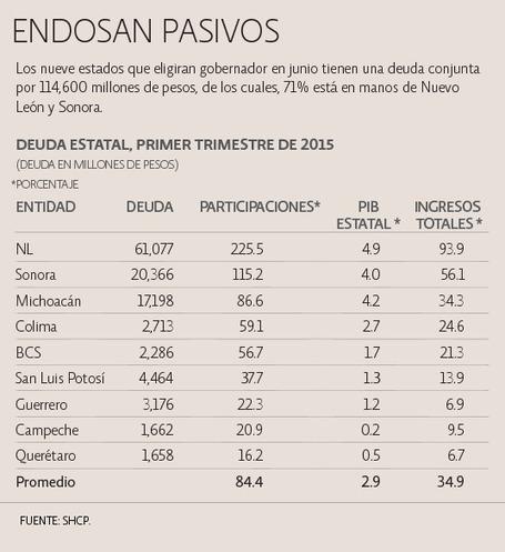 Sonora y NL heredarán situación adversa en deuda | Sonora | Scoop.it