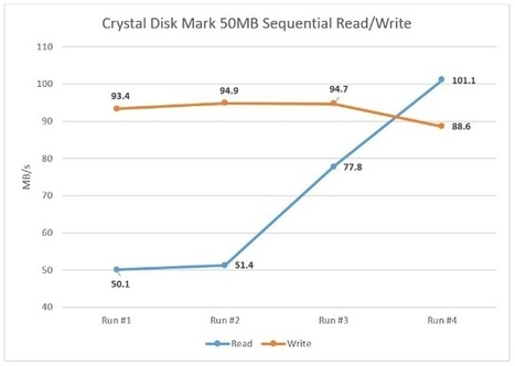 Seagate Solid State Hybrid Drive Review (3rd Gen) - Notebook Review | Hardware Reviews and Data Archiving | Scoop.it