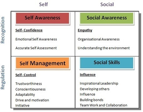 Four Components of Emotional Intelligence | Translations corner | Scoop.it