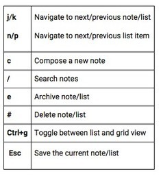 8 Handy Google Keep Keyboard Shortcuts for Teachers ~ Educational Technology and Mobile Learning | TEFL & Ed Tech | Scoop.it
