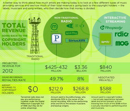 How Much Do Digital Music Services Pay Copyright Owners? | Music business | Scoop.it