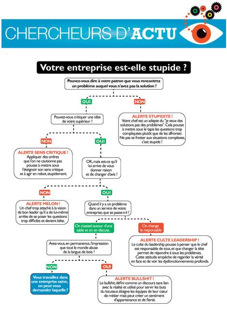 INFOGRAPHIE. Votre entreprise est-elle stupide? - Chercheurs d'Actu | Infographies divers et variées.... | Scoop.it