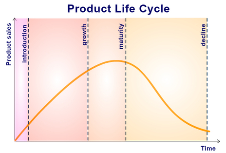 Marketing concepts for product development: Product Life Cycle, Death Valley Curve, Marginal Utility | digital marketing strategy | Scoop.it