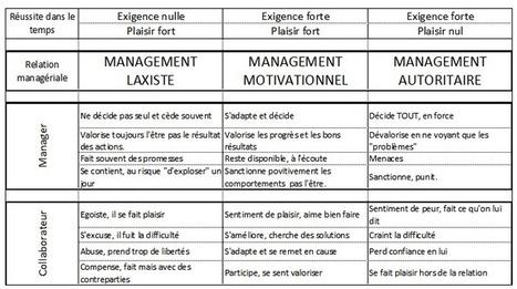 Performance entreprise : les 3 types de management | organisation et performance - Max K | Scoop.it