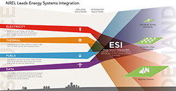 NREL: Continuum Magazine - Integrated Solutions for a Complex Energy World | Sustain Our Earth | Scoop.it