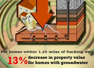 How Fracking Decreases Property Value | EcoWatch | Scoop.it