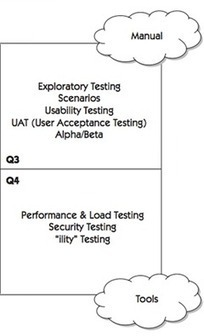 Users, Usage, Usability, and Data | Agile Testing | Scoop.it